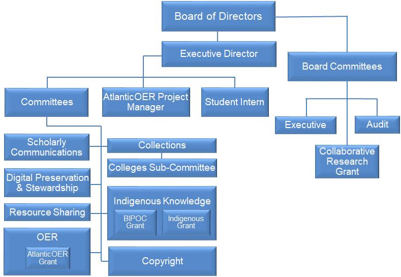 CAUL-CBUA Orgnanizational Chart